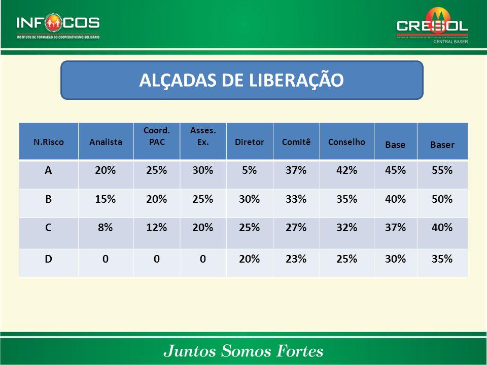 ALÇADAS DE LIBERAÇÃO A 20% 25% 30% 5% 37% 42% 45% 55% B 15% 33% 35%