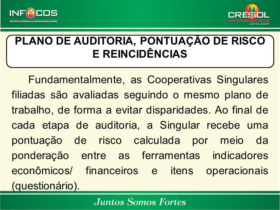 PLANO DE AUDITORIA, PONTUAÇÃO DE RISCO E REINCIDÊNCIAS