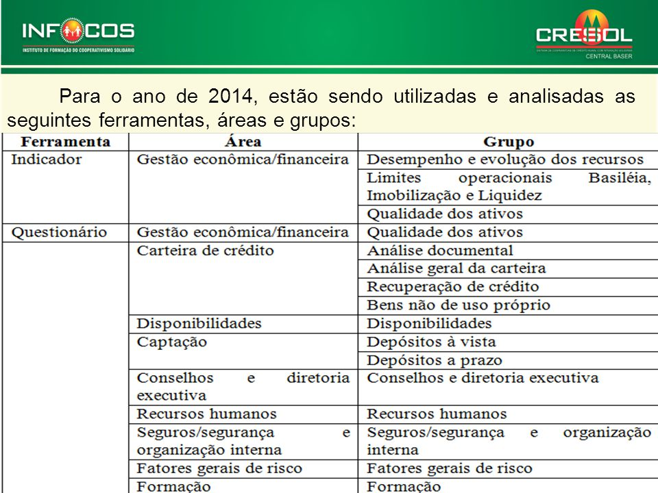 Para o ano de 2014, estão sendo utilizadas e analisadas as seguintes ferramentas, áreas e grupos: