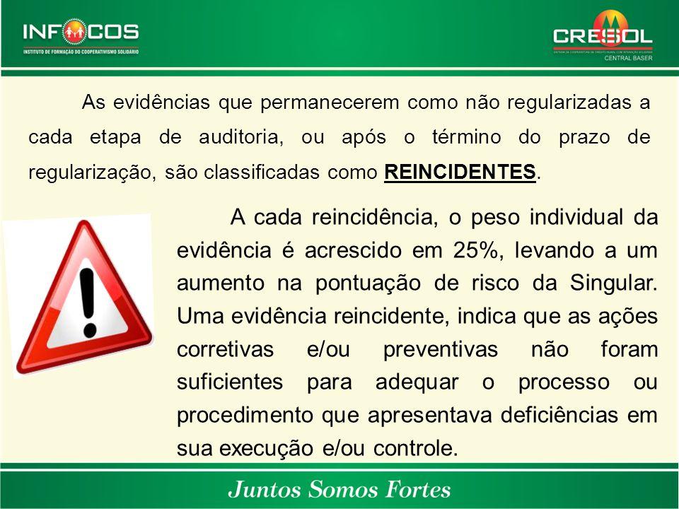 As evidências que permanecerem como não regularizadas a cada etapa de auditoria, ou após o término do prazo de regularização, são classificadas como REINCIDENTES.