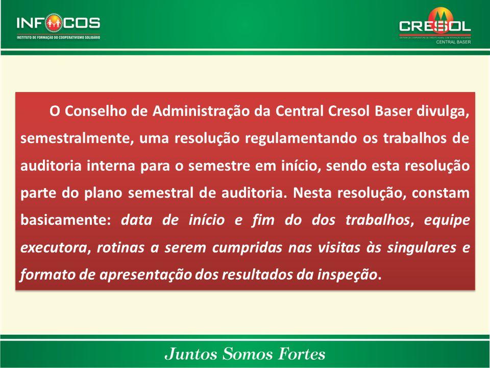 O Conselho de Administração da Central Cresol Baser divulga, semestralmente, uma resolução regulamentando os trabalhos de auditoria interna para o semestre em início, sendo esta resolução parte do plano semestral de auditoria.