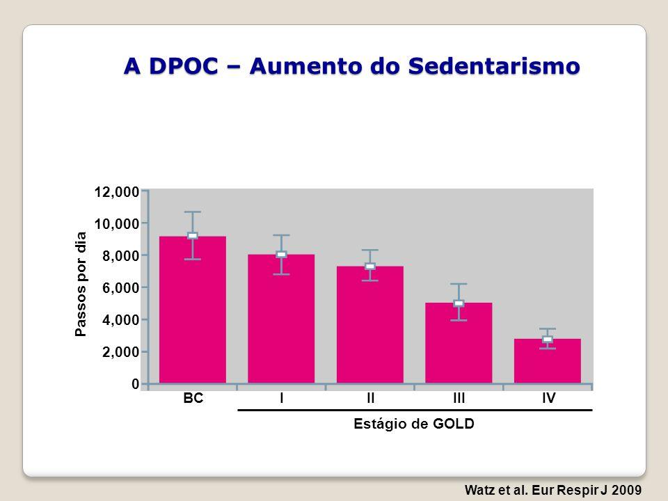 A DPOC – Aumento do Sedentarismo