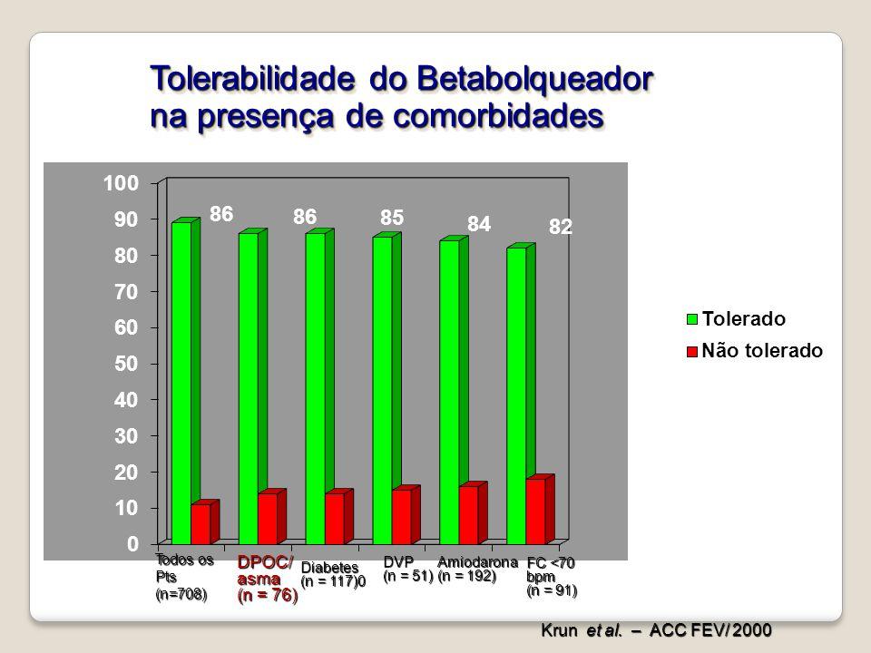 Tolerabilidade do Betabolqueador na presença de comorbidades