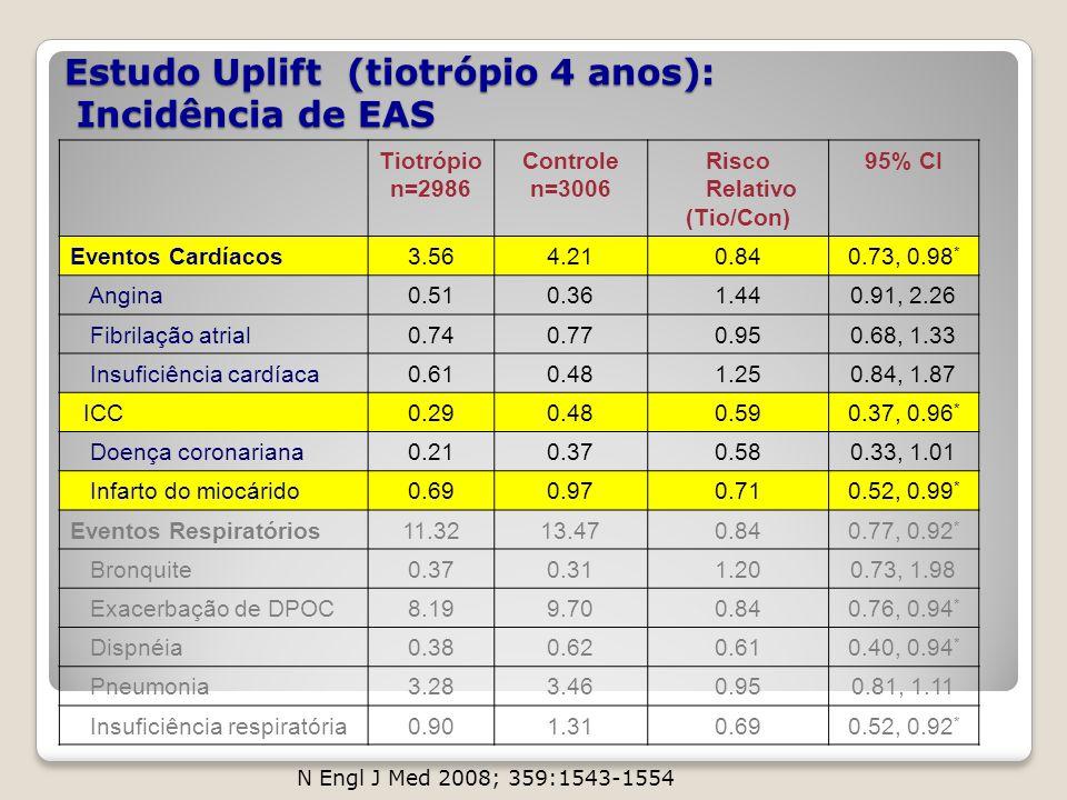 Estudo Uplift (tiotrópio 4 anos): Incidência de EAS