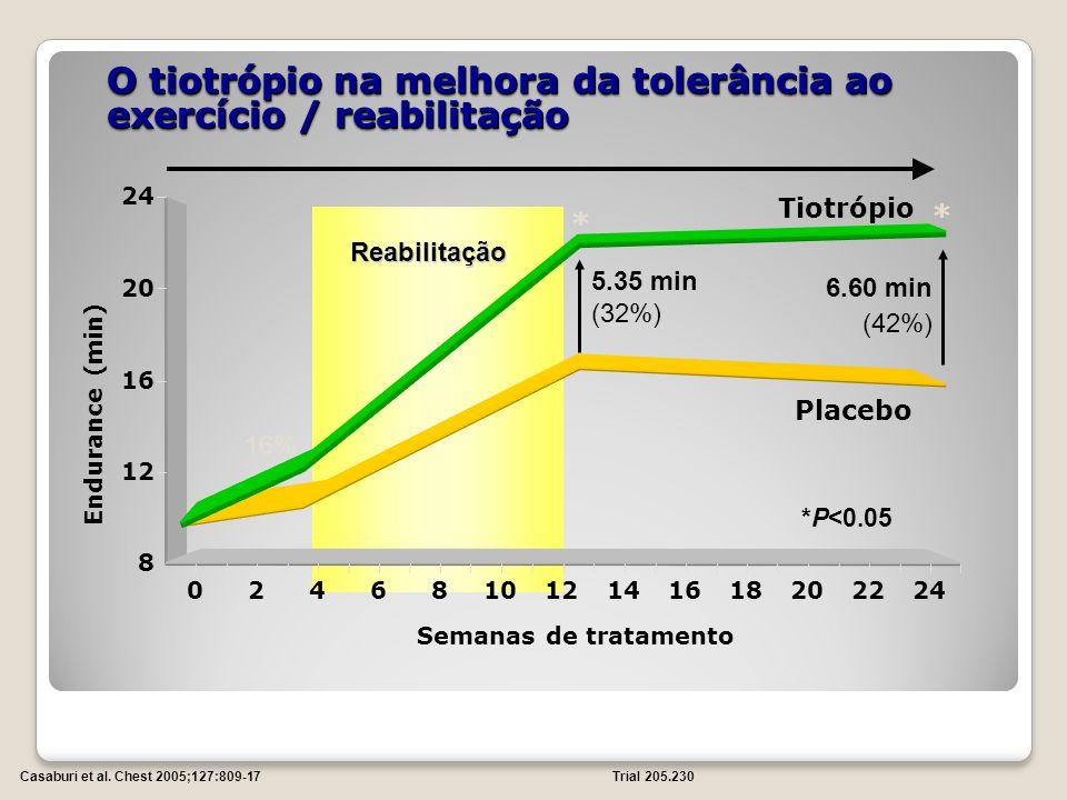 O tiotrópio na melhora da tolerância ao exercício / reabilitação