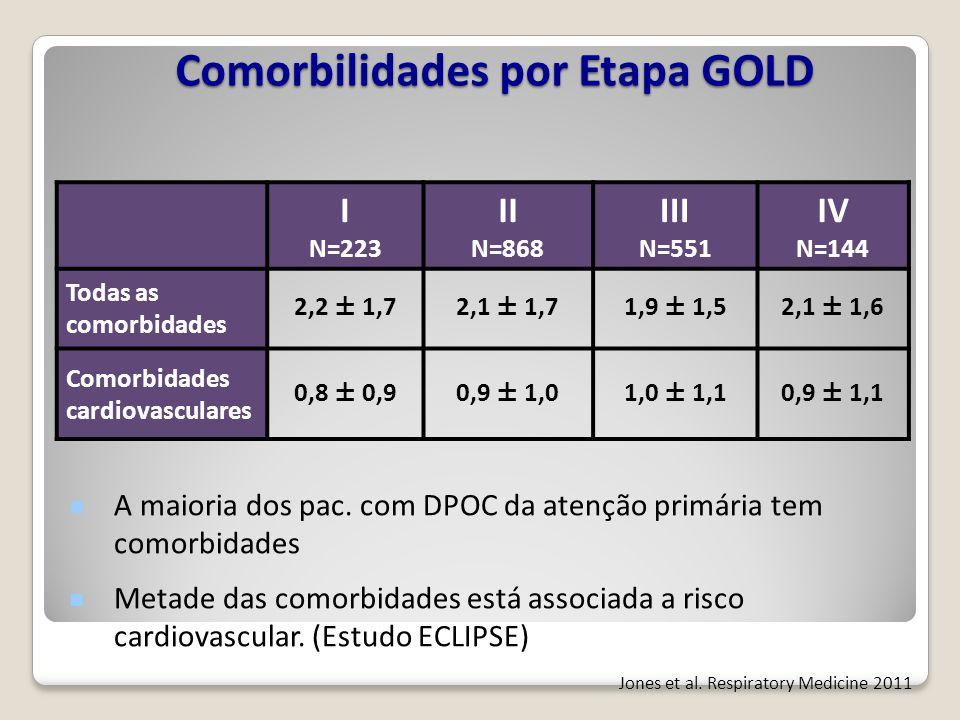 Comorbilidades por Etapa GOLD
