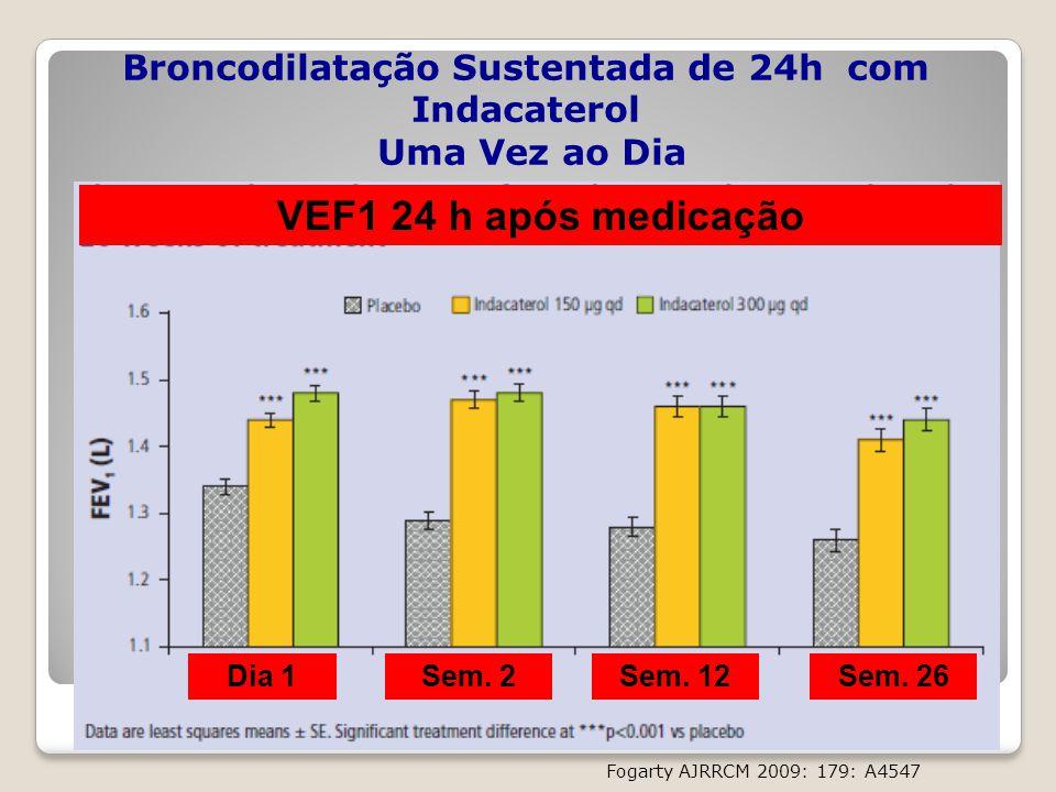 Broncodilatação Sustentada de 24h com Indacaterol Uma Vez ao Dia
