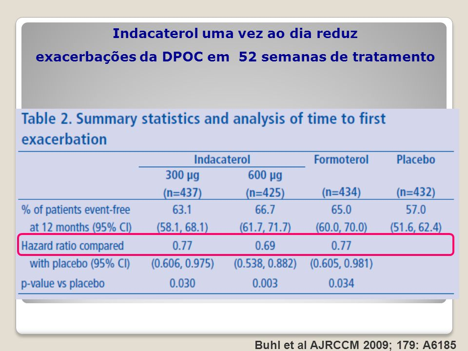 Indacaterol uma vez ao dia reduz exacerbações da DPOC em 52 semanas de tratamento