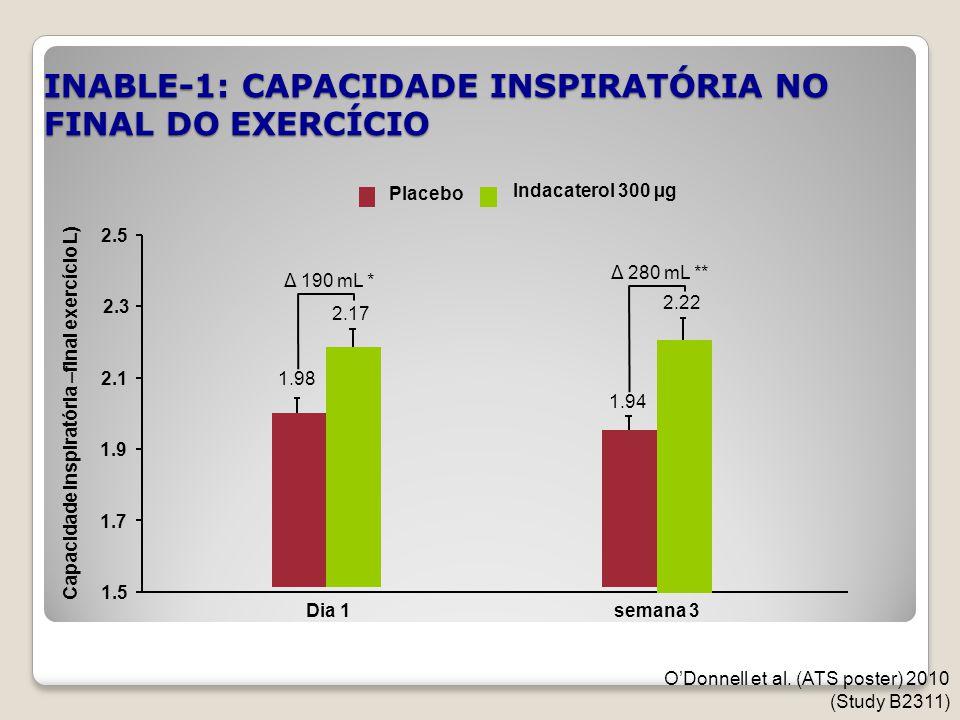INABLE-1: CAPACIDADE INSPIRATÓRIA NO FINAL DO EXERCÍCIO