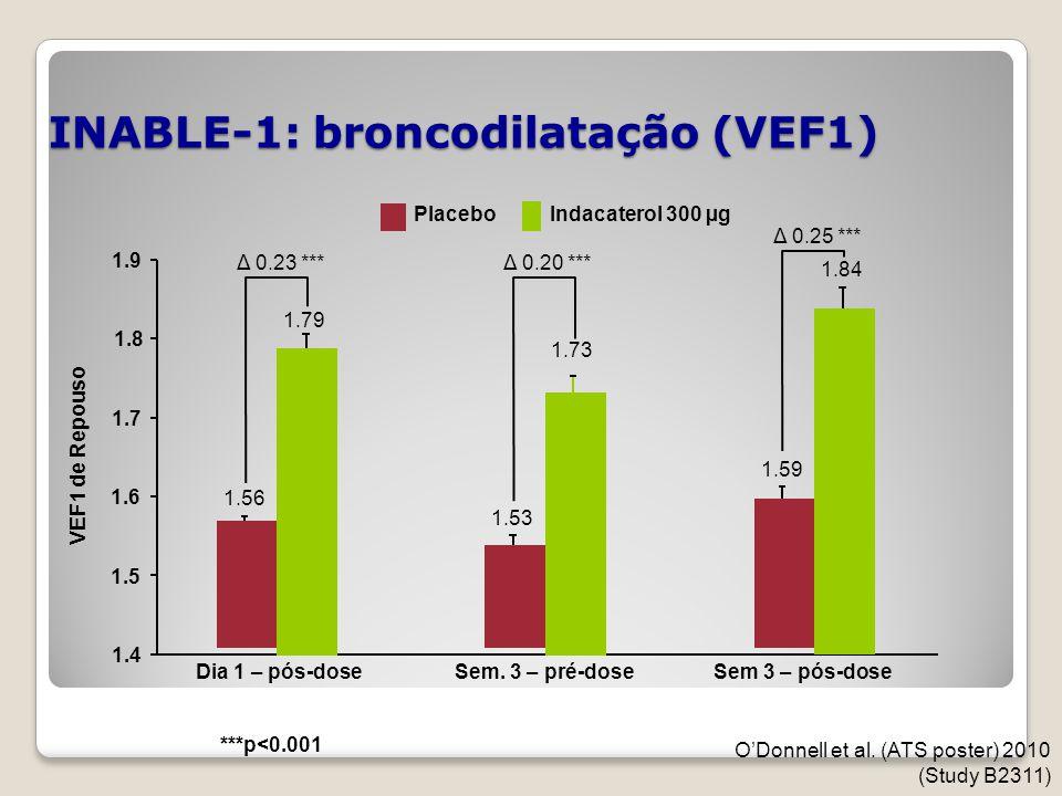 INABLE-1: broncodilatação (VEF1)