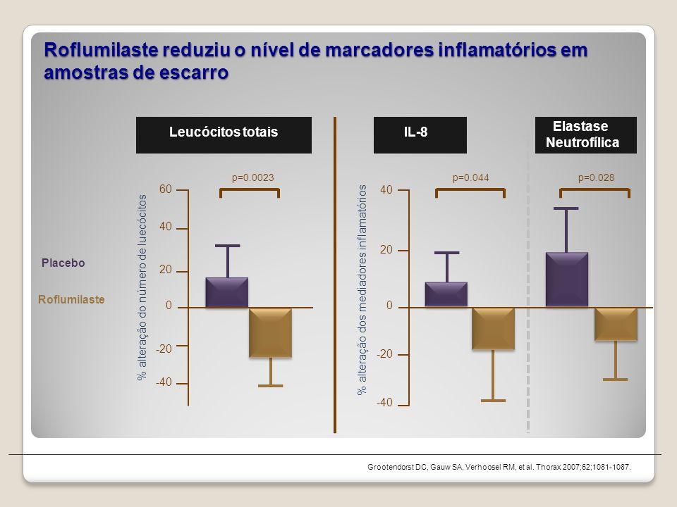 Roflumilaste reduziu o nível de marcadores inflamatórios em amostras de escarro