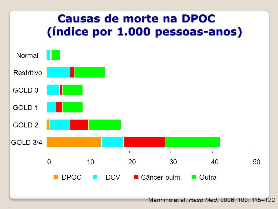 Causas de morte na DPOC (índice por 1.000 pessoas-anos)
