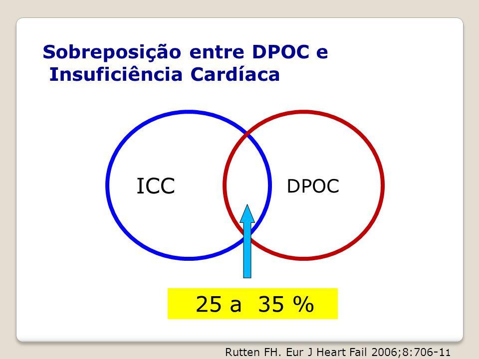 ICC 25 a 35 % Sobreposição entre DPOC e Insuficiência Cardíaca DPOC