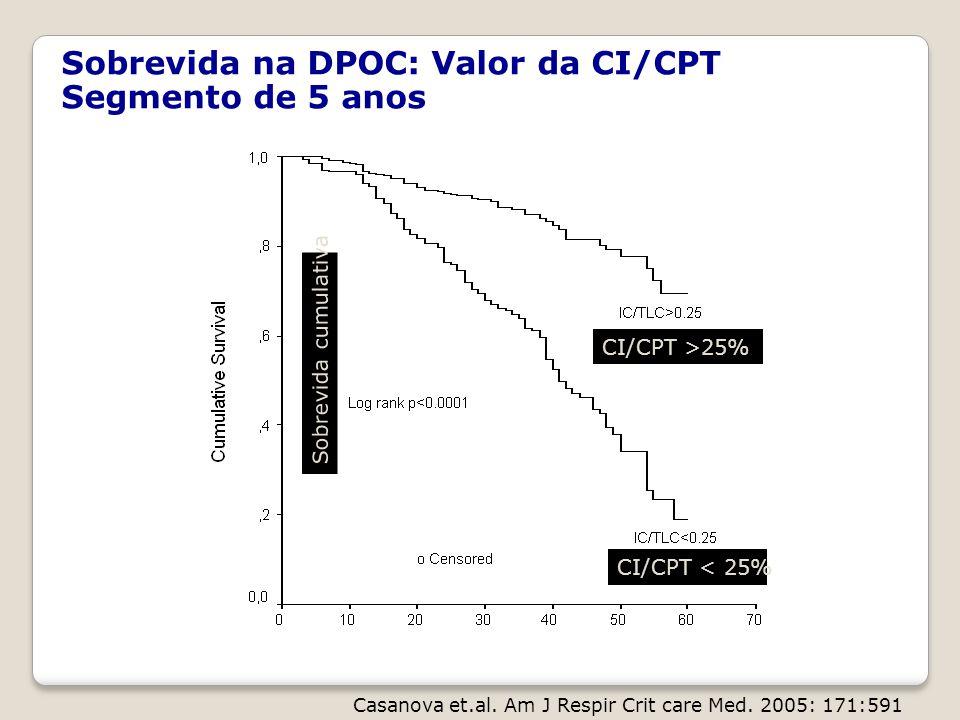 Sobrevida na DPOC: Valor da CI/CPT Segmento de 5 anos