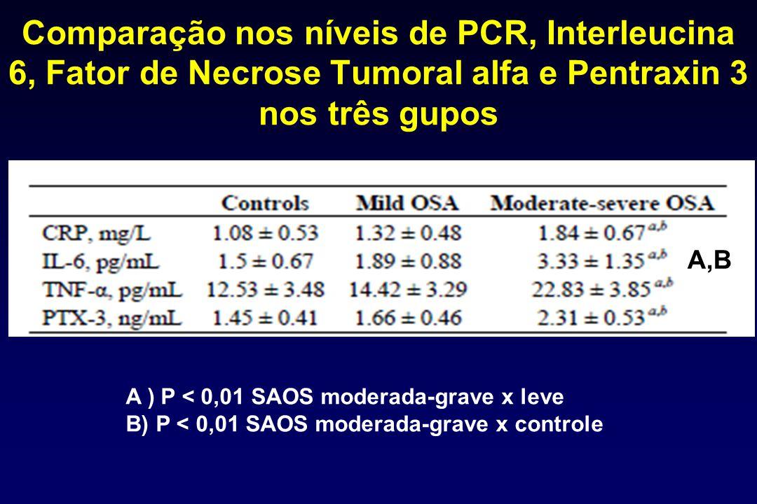 Comparação nos níveis de PCR, Interleucina 6, Fator de Necrose Tumoral alfa e Pentraxin 3 nos três gupos