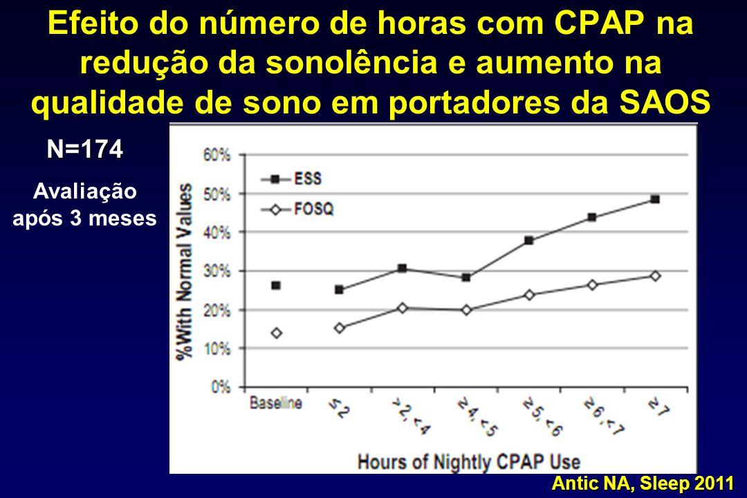 Efeito do número de horas com CPAP na redução da sonolência e aumento na qualidade de sono em portadores da SAOS