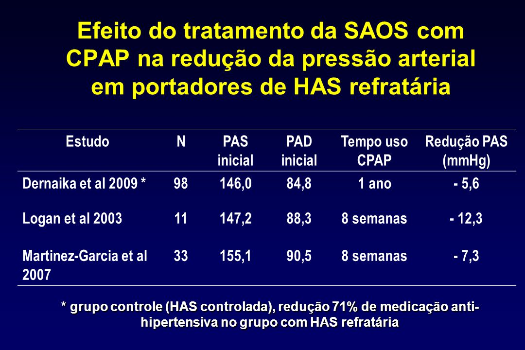 Efeito do tratamento da SAOS com CPAP na redução da pressão arterial em portadores de HAS refratária