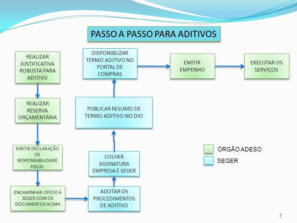 PASSO A PASSO PARA ADITIVOS