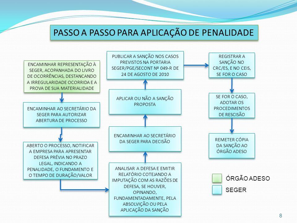 PASSO A PASSO PARA APLICAÇÃO DE PENALIDADE