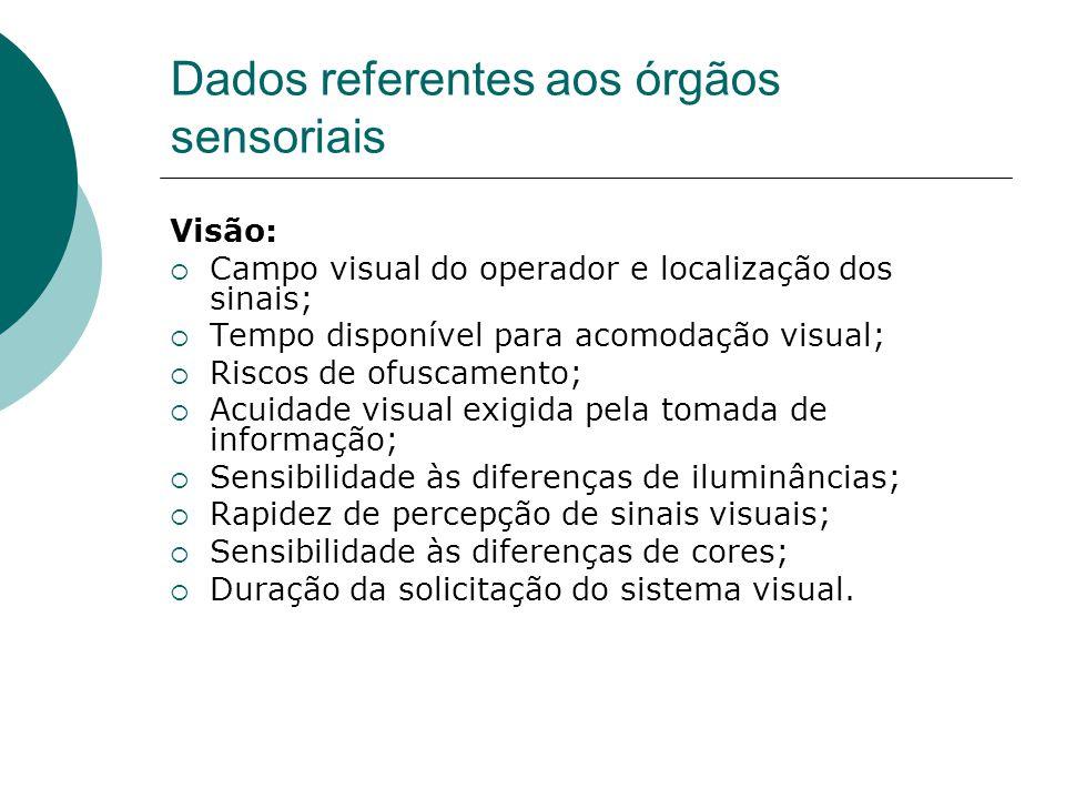 Dados referentes aos órgãos sensoriais