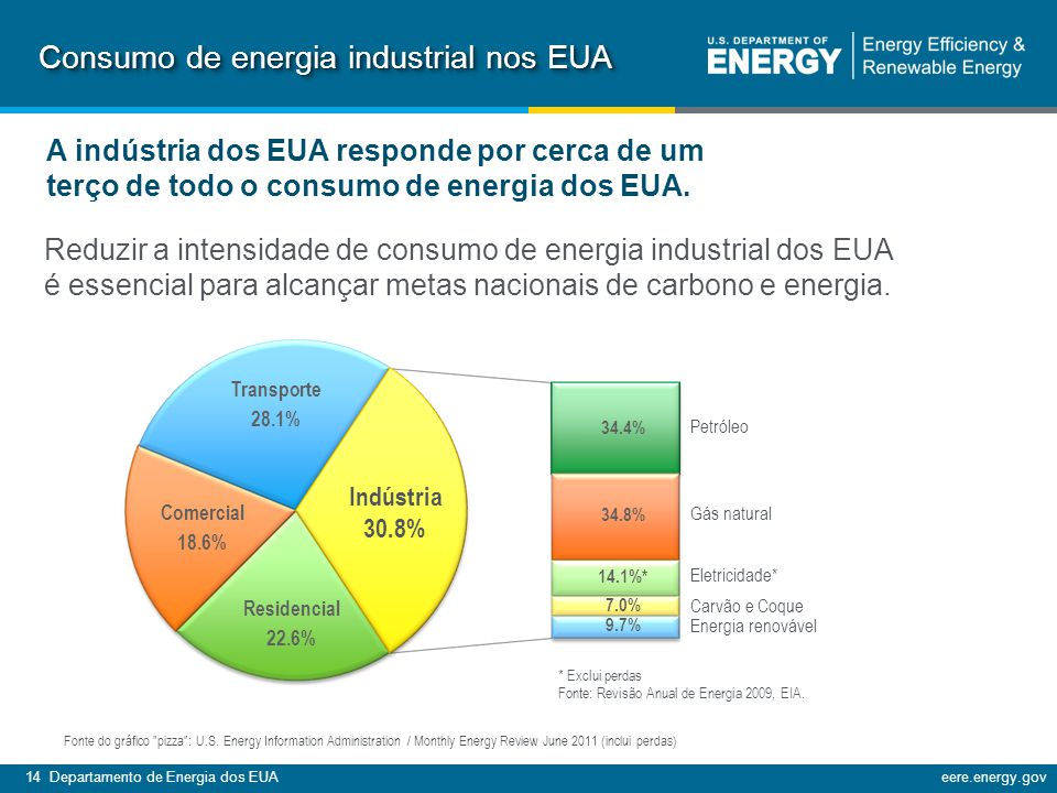 Consumo de energia industrial nos EUA