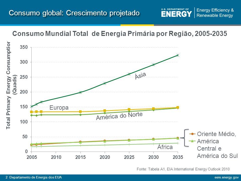 Consumo Mundial Total de Energia Primária por Região, 2005-2035