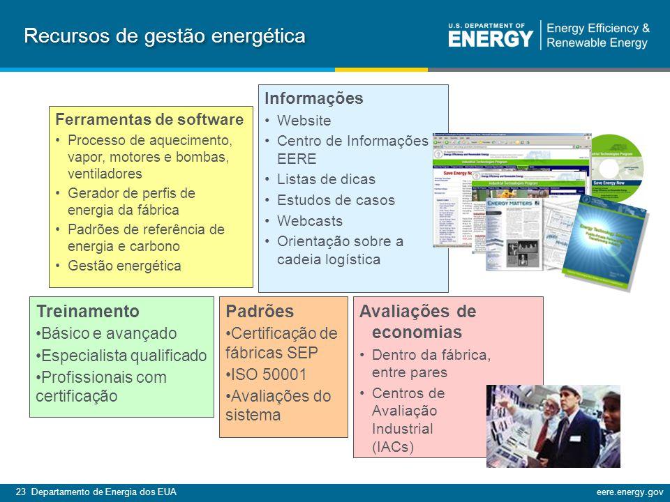 Recursos de gestão energética