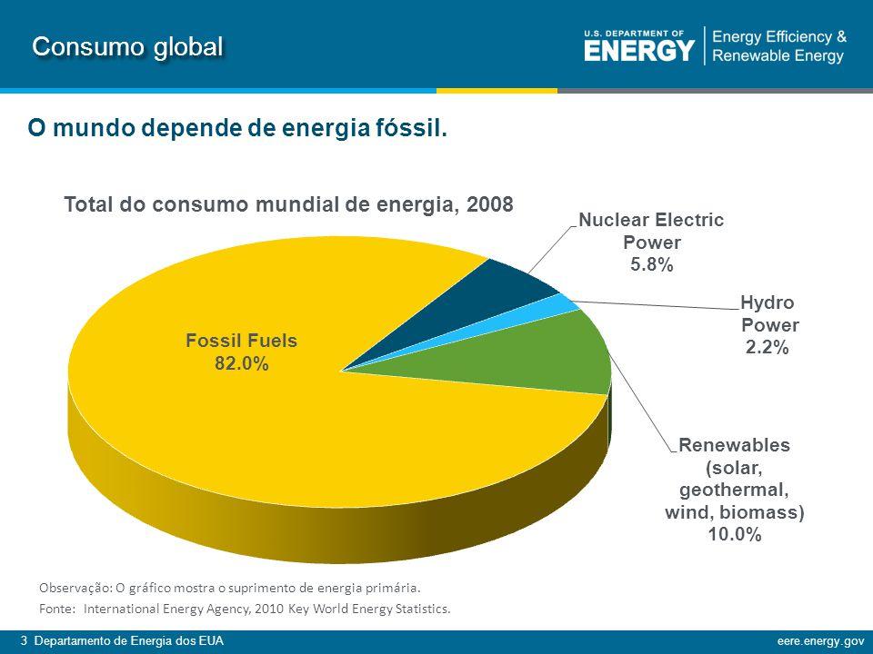 Consumo global O mundo depende de energia fóssil.