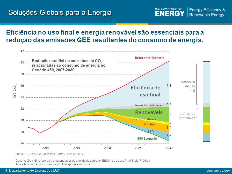Soluções Globais para a Energia