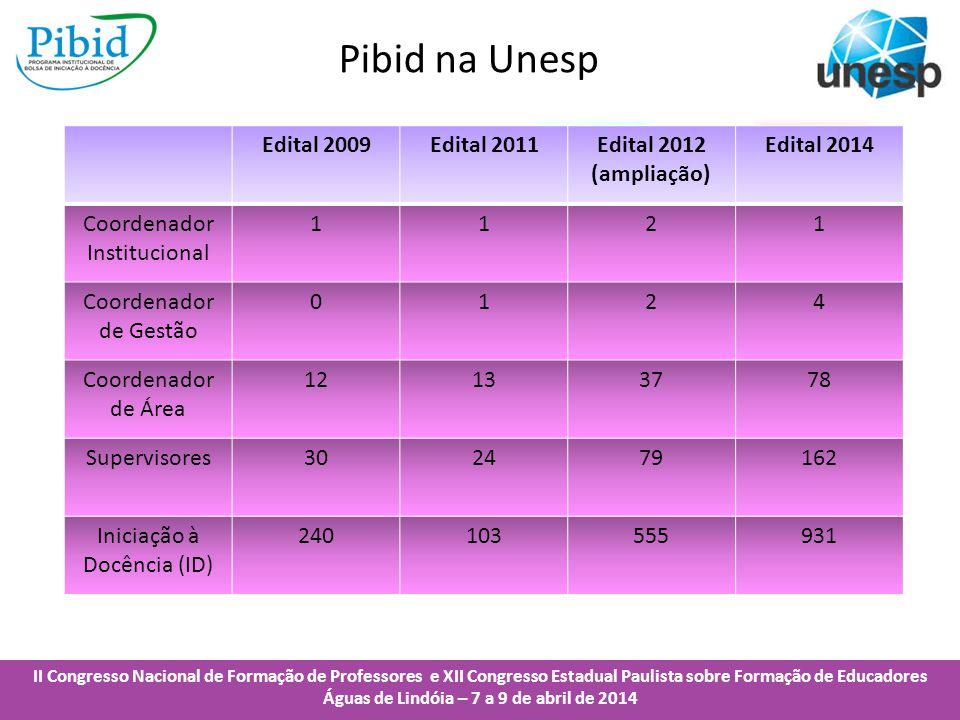 Pibid na Unesp Edital 2009 Edital 2011 Edital 2012 (ampliação)