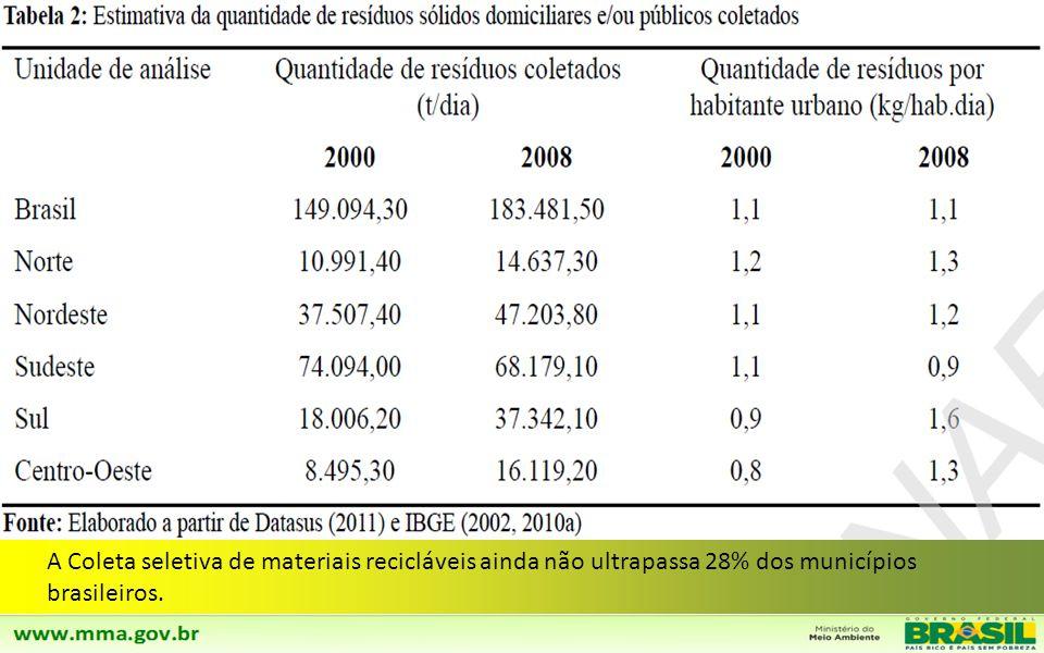 A Coleta seletiva de materiais recicláveis ainda não ultrapassa 28% dos municípios brasileiros.