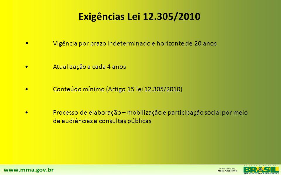 Exigências Lei 12.305/2010 Vigência por prazo indeterminado e horizonte de 20 anos. Atualização a cada 4 anos.