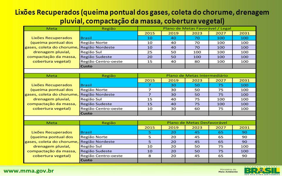 Lixões Recuperados (queima pontual dos gases, coleta do chorume, drenagem pluvial, compactação da massa, cobertura vegetal)
