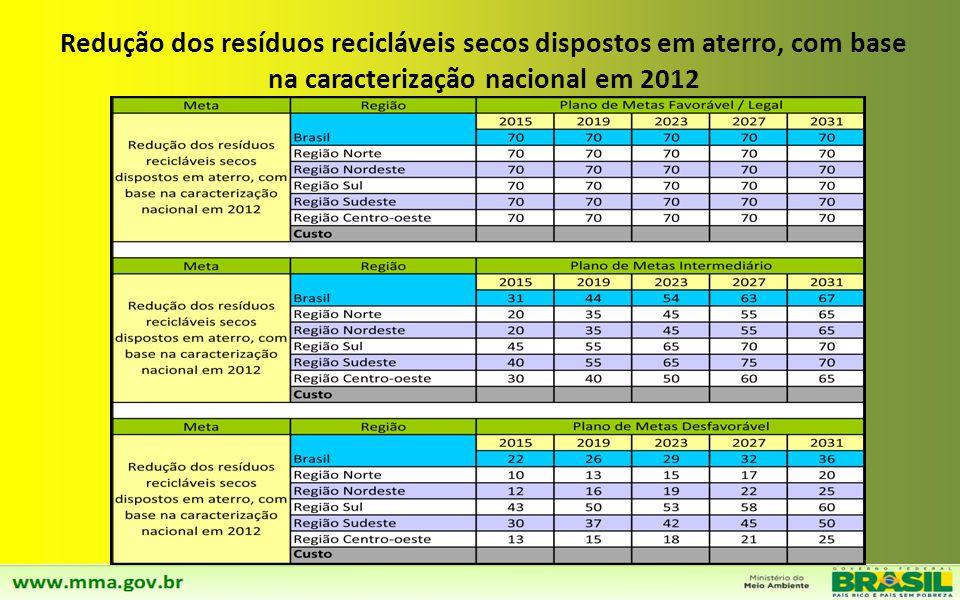 Redução dos resíduos recicláveis secos dispostos em aterro, com base na caracterização nacional em 2012