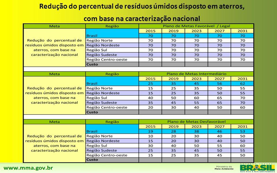 Redução do percentual de resíduos úmidos disposto em aterros,