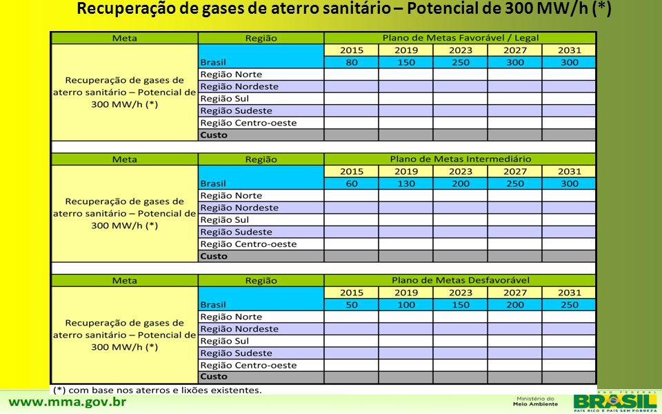 Recuperação de gases de aterro sanitário – Potencial de 300 MW/h (*)