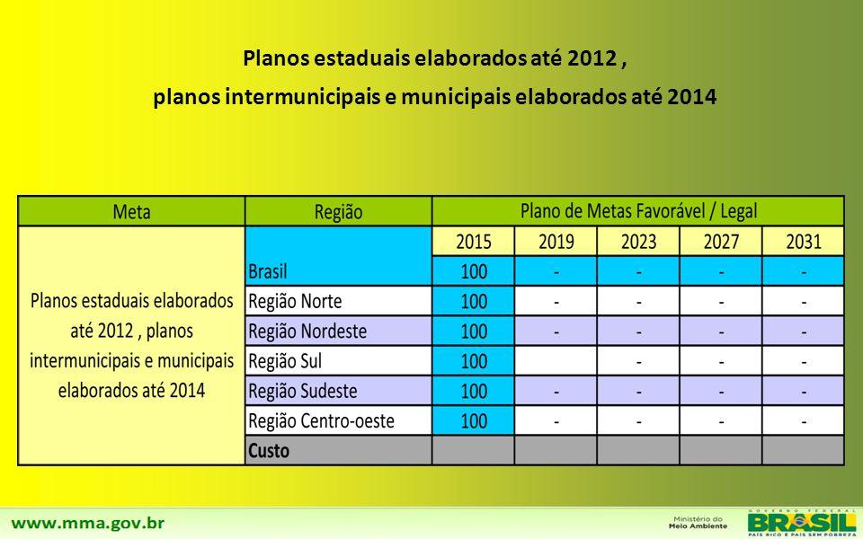 Planos estaduais elaborados até 2012 ,