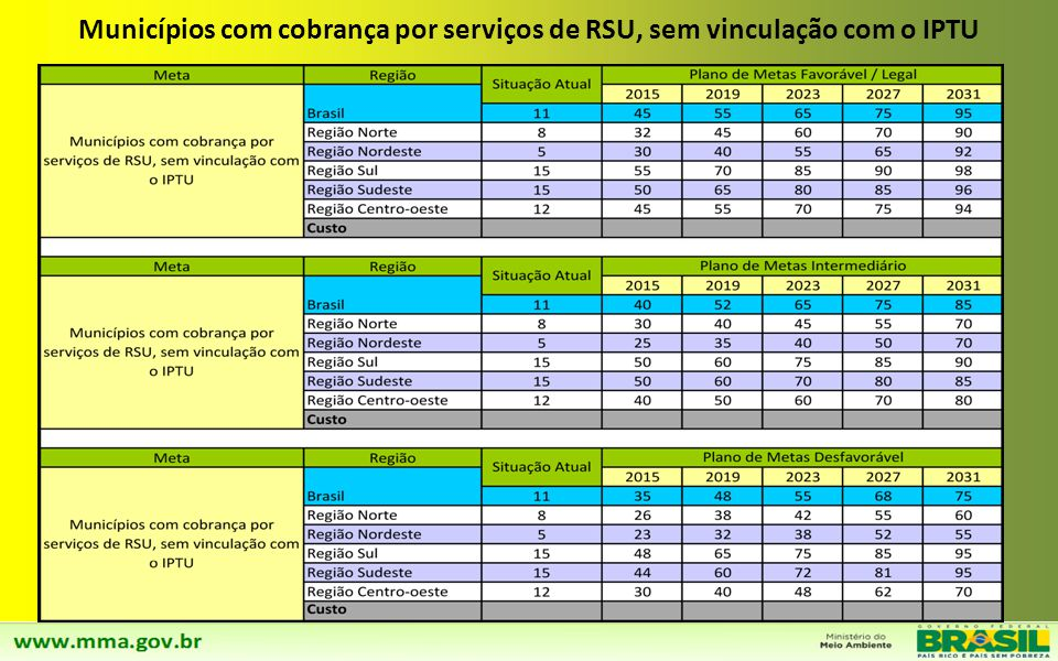 Municípios com cobrança por serviços de RSU, sem vinculação com o IPTU