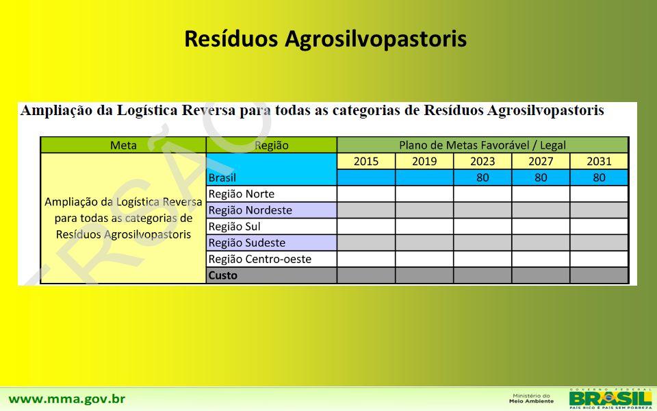 Resíduos Agrosilvopastoris