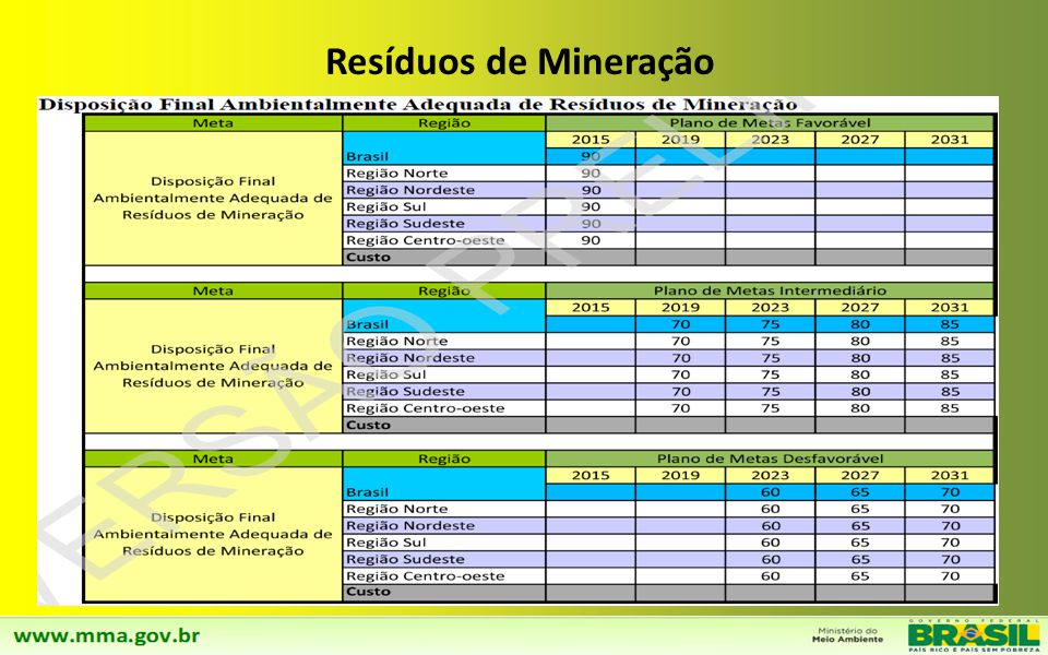 Resíduos de Mineração