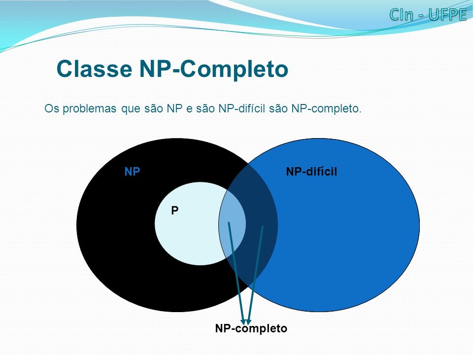 Classe NP-Completo Os problemas que são NP e são NP-difícil são NP-completo.