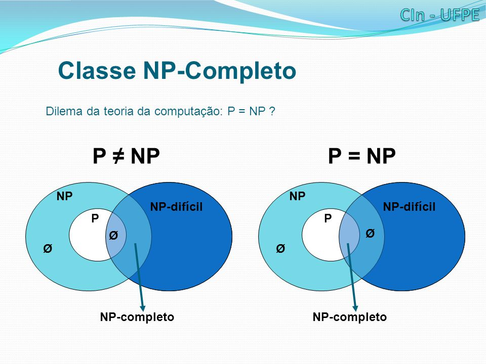 Classe NP-Completo P ≠ NP P = NP