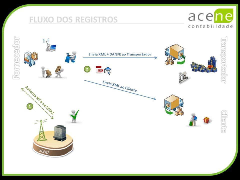 FLUXO DOS REGISTROS Fornecedor Transportador Cliente
