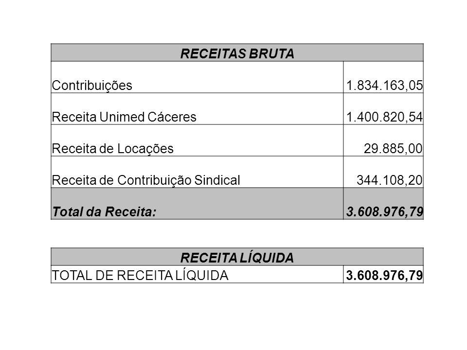 RECEITAS BRUTA Contribuições. 1.834.163,05. Receita Unimed Cáceres. 1.400.820,54. Receita de Locações.