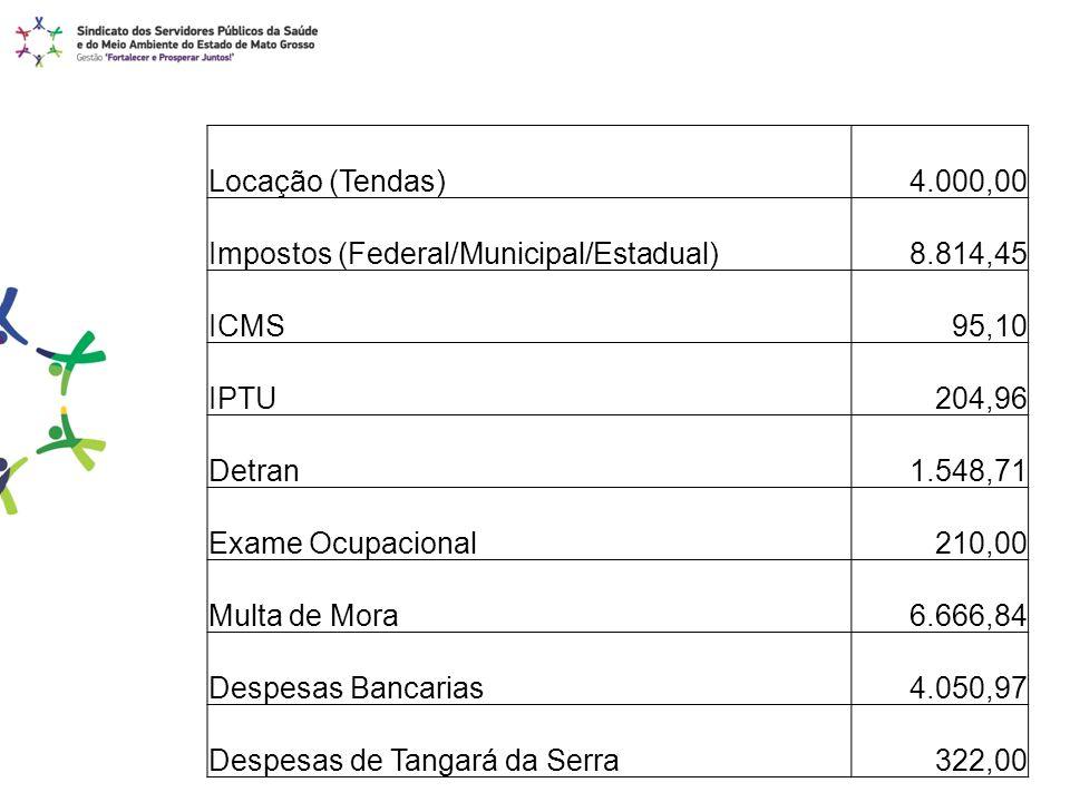 Locação (Tendas) 4.000,00. Impostos (Federal/Municipal/Estadual) 8.814,45. ICMS. 95,10. IPTU. 204,96.