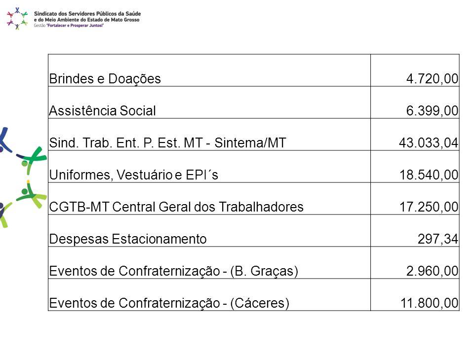 Brindes e Doações 4.720,00. Assistência Social. 6.399,00. Sind. Trab. Ent. P. Est. MT - Sintema/MT.