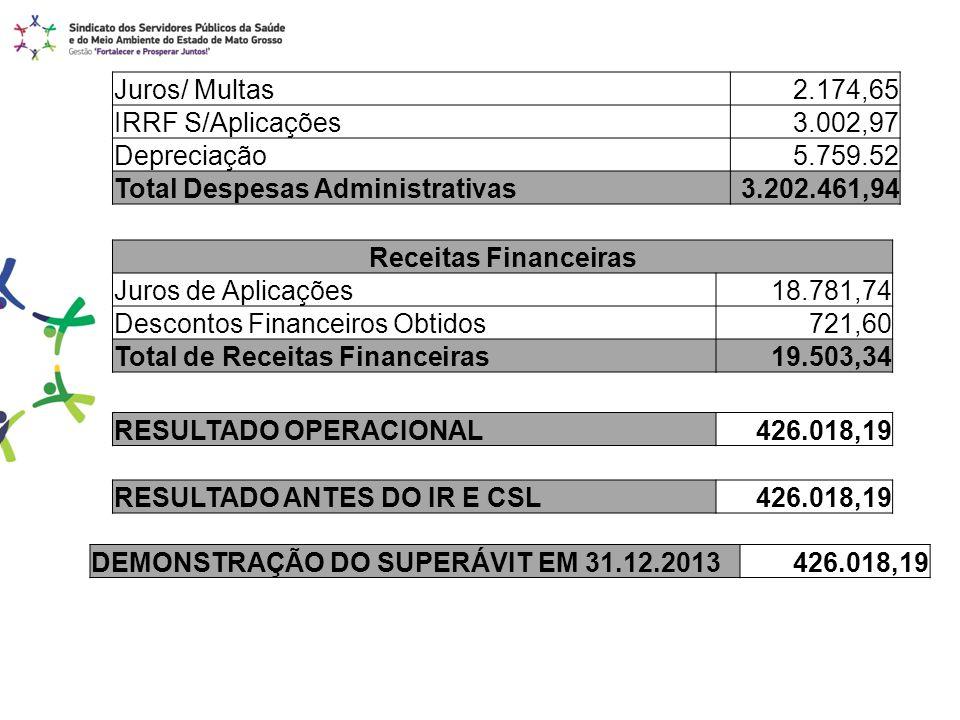 Juros/ Multas 2.174,65. IRRF S/Aplicações. 3.002,97. Depreciação. 5.759.52. Total Despesas Administrativas.