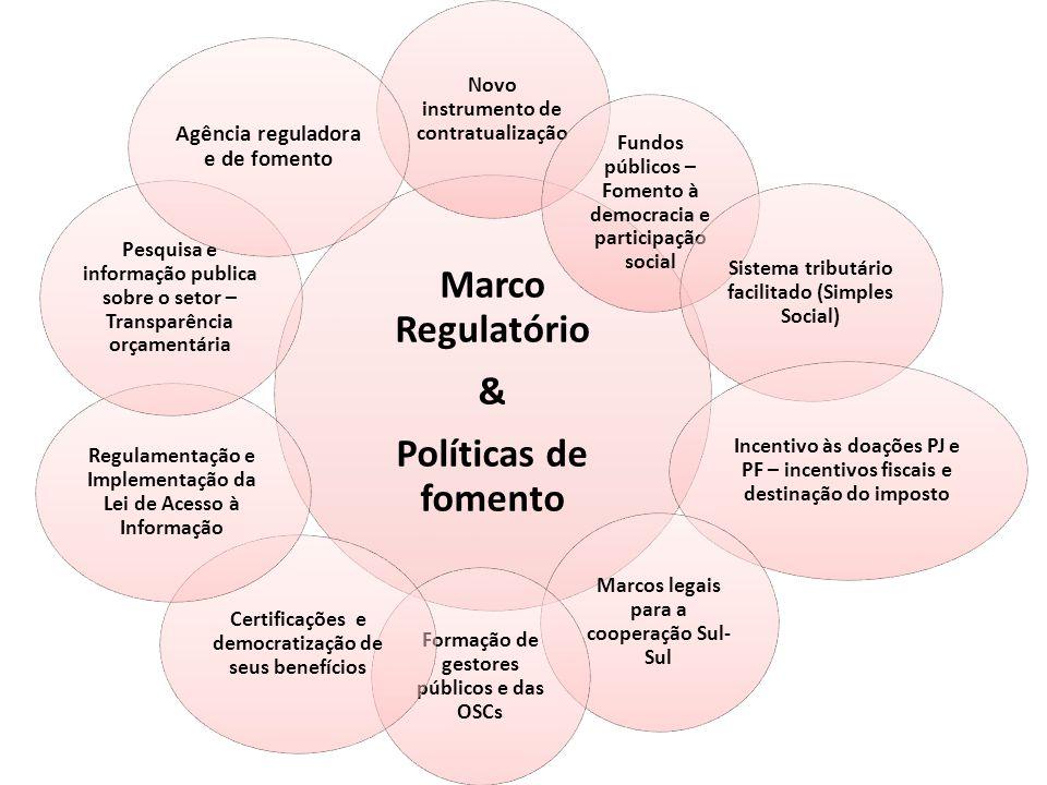 Marco Regulatório & Políticas de fomento