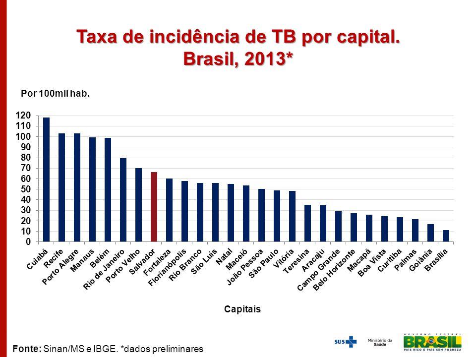 Taxa de incidência de TB por capital. Brasil, 2013*