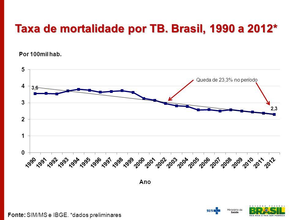 Taxa de mortalidade por TB. Brasil, 1990 a 2012*